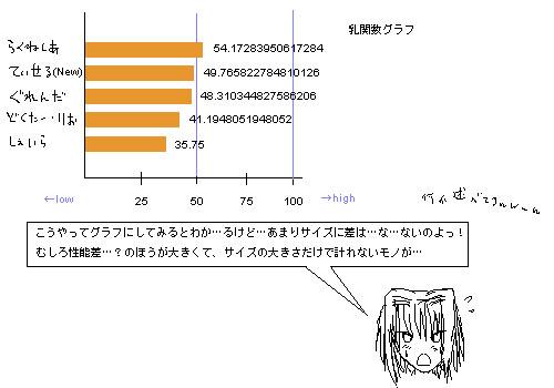 グラフで比較すれば